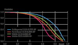 Courbes Précision-Recall sur les données visible, infrarouge et le multispectral