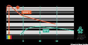 Graphique représentant les longueurs d'ondes des signatures thermiques du soleil et de l'humain