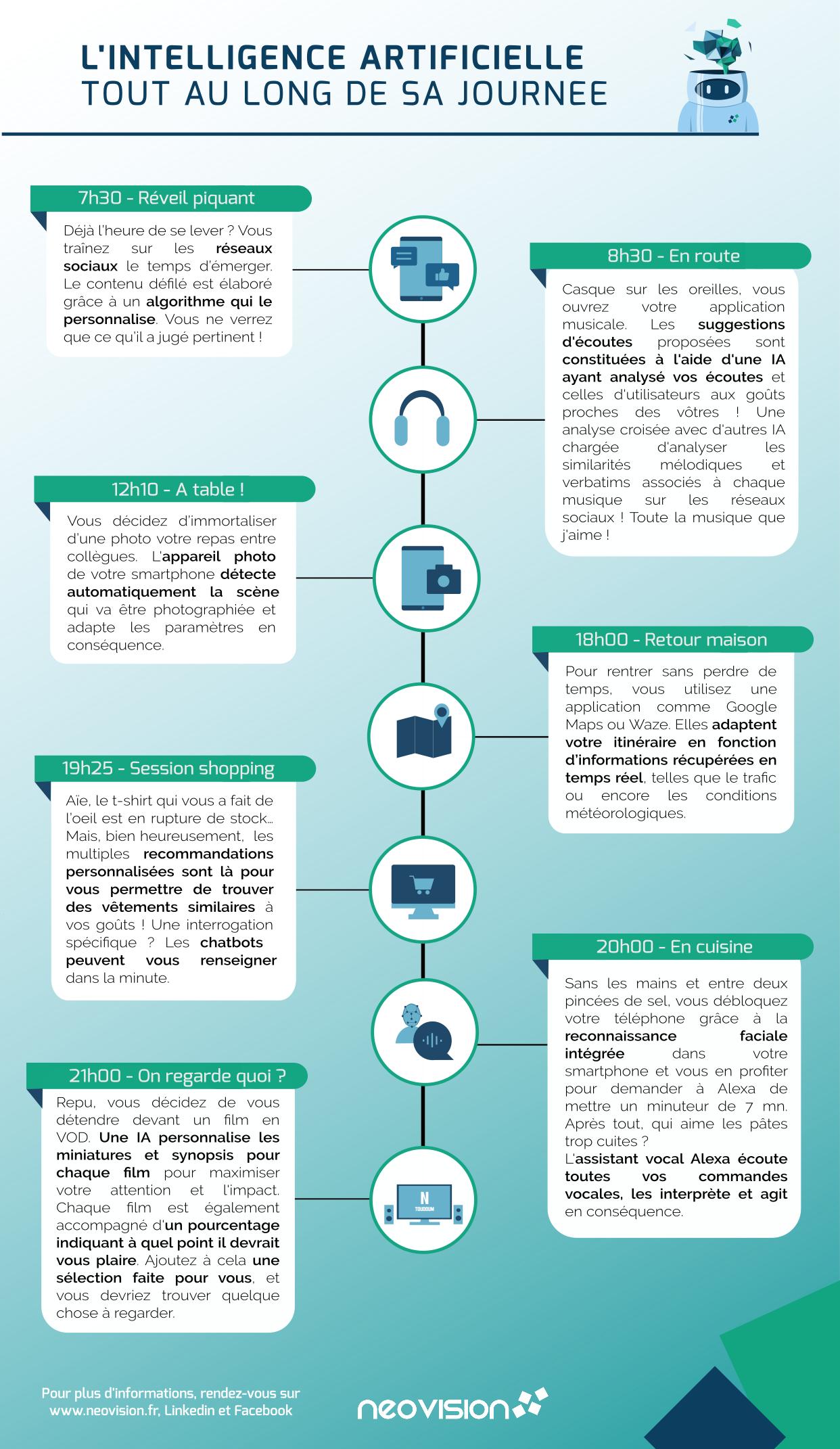 Infographie représentant les applications de l'IA que nous utilisons au quotidien