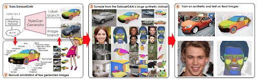 schéma illustrant le fonctionnement de DatasetGAN