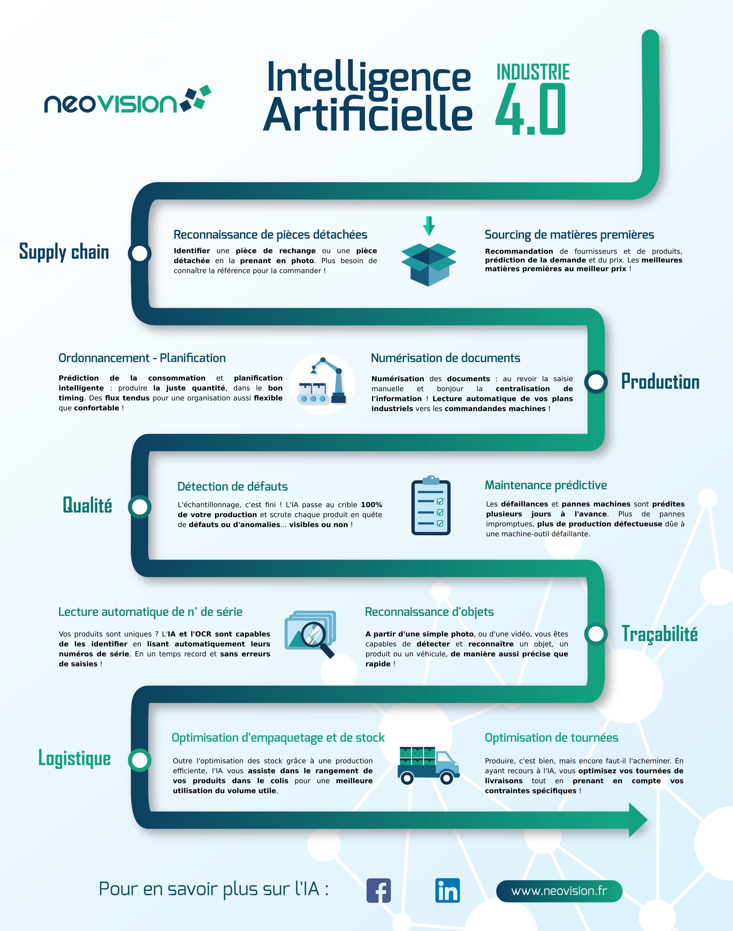 Infographie présentant les application de l'IA en industrie